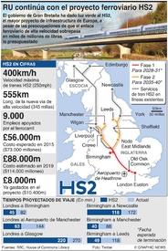 TRANSPORTE: Proyecto de tren de alta velocidad HS2 (1) infographic