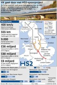 FTRANSPORT: HS2 hogesnelheidslijn (1) infographic