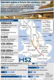 TRANSPORTES: Comboio de alta velocidade HS2 britânico infographic