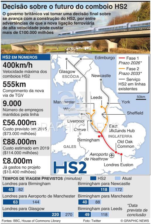 Comboio de alta velocidade HS2 britânico infographic