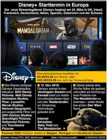 ENTERTAINMENT: Disney+ Startbeginn in Europa infographic