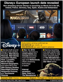 ENTERTAINMENT: Disney+ European launch date revealed infographic