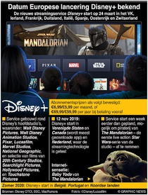 ENTERTAINMENT: Datum Europese lancering Disney+ bekend infographic