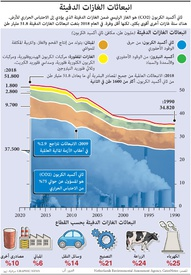 المناخ: انبعاثات الغازات الدفيئة infographic