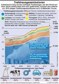KLIMA: Treibhausgasemissionen infographic
