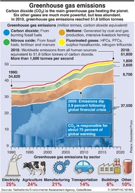 CLIMATE: Greenhouse gas emissions infographic