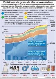 CLIMA: Emisiones de gases de efecto invernadero infographic