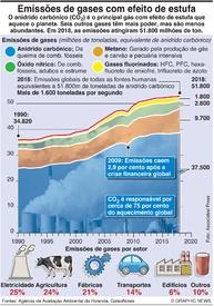 CLIMA: Emissões de gases com efeito de estufa infographic
