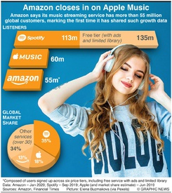 ENTERTAINMENT: Amazon closes in on Apple Music infographic