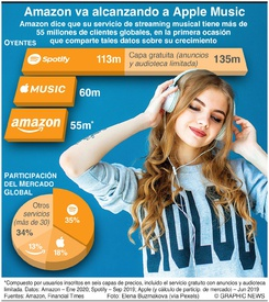 ENTRETENIMIENTO: Amazon se va acercando a Apple Music infographic