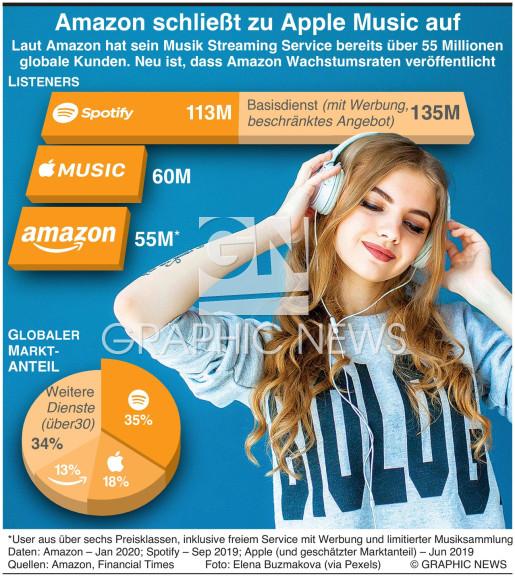 Amazon schließt zu Apple Music auf infographic