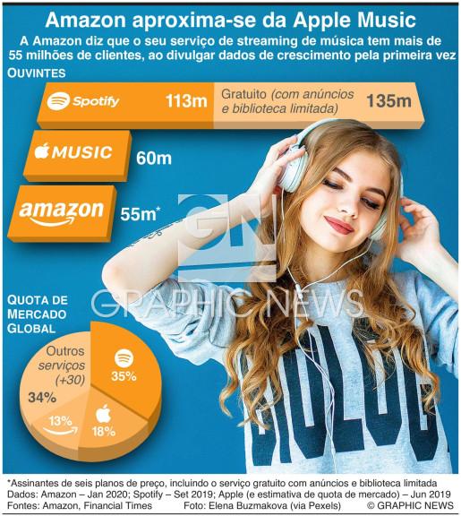 Amazon aproxima-se da Apple Music infographic