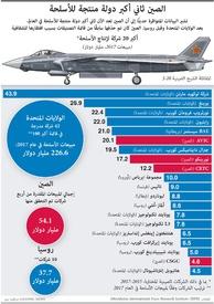 عسكري: أكبر شركات إنتاج الأسلحة infographic
