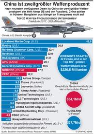 MILITÄR: Die größten Waffenproduzenten infographic