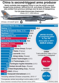 MILITARY: Top arms-producing companies infographic