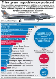 MILITARY: Topbedrijven wapenproductie infographic