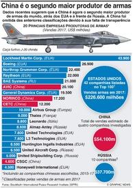 DEFESA: Principais companhias produtoras de armas infographic