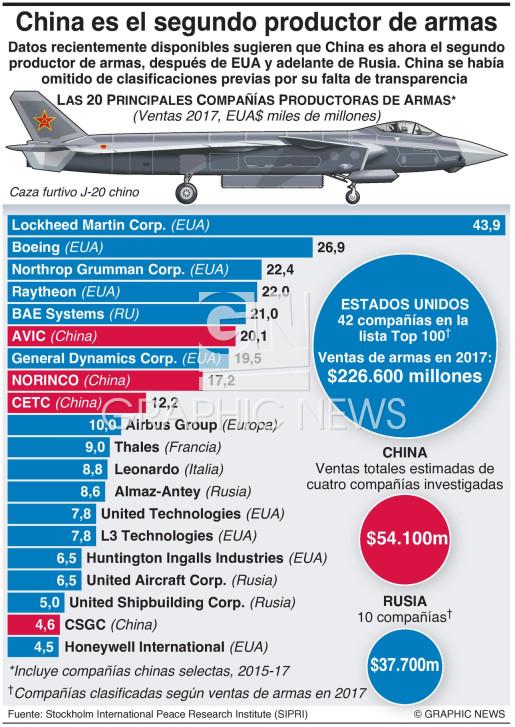 Mayores compañías productoras de armas infographic