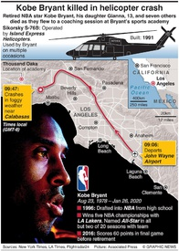 ACCIDENT: Kobe Bryant killed in helicopter crash infographic