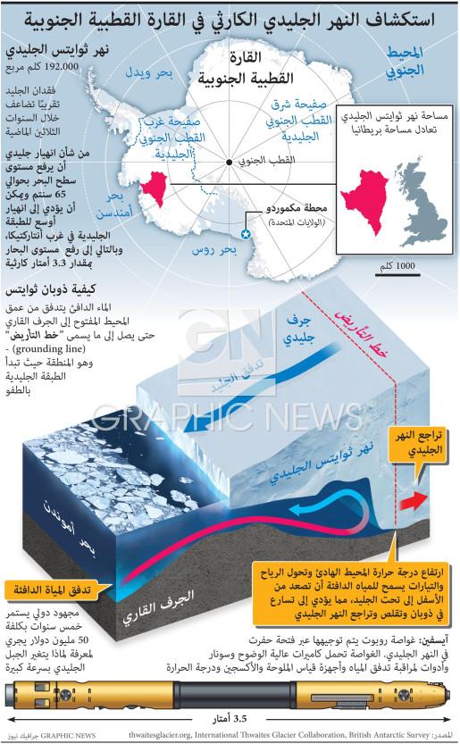 استكشاف النهر الجليدي الكارثي في القارة القطبية الجنوبية infographic