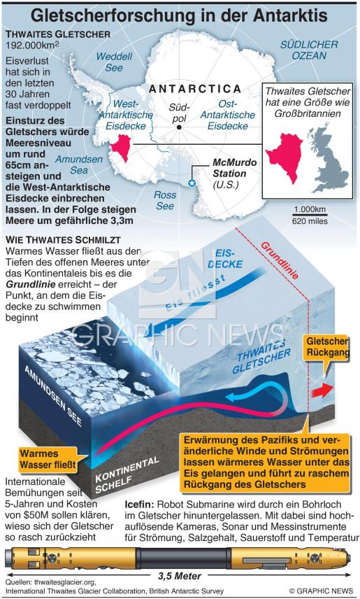 Antarktischer Weltuntergangs-Gletscher infographic