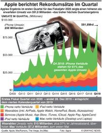 WIRTSCHAFT: Apple berichtet Rekord-Quartalszahlen infographic