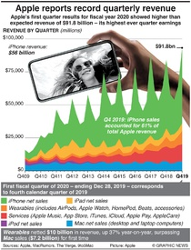 BUSINESS: Apple reports record quarterly revenue infographic