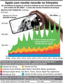 NEGÓCIOS: Apple com receita recorde no trimestre infographic