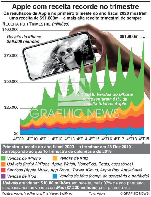 Apple com receita recorde no trimestre infographic