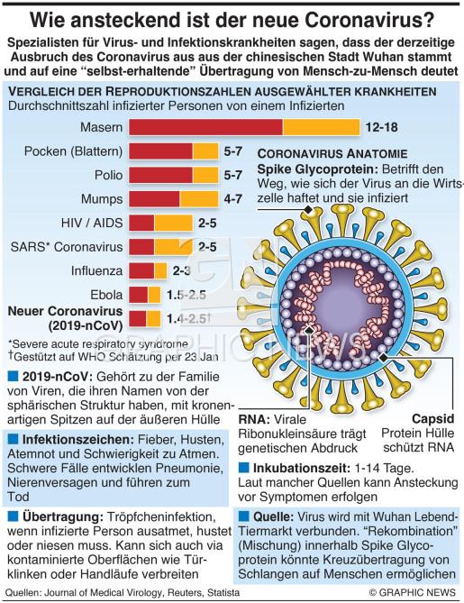 Coronavirus - Fakten infographic