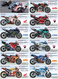 MOTOGP: Teams 2020 infographic