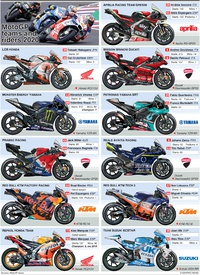 MOTOGP: Team guide 2020 (1) infographic