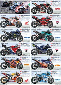 MOTOGP: Teamgids 2020 infographic