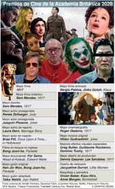CINE: Premios de Cine BAFTA de la Academia Británica 2020 infographic