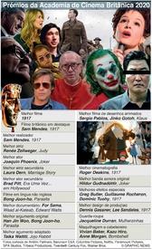 CINEMA: Prémios da Academia de Cinema Britânica 2020 infographic