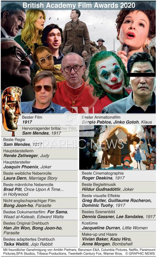BAFTA British Academy Film Awards 2020 infographic