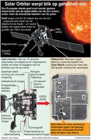 RUIMTEVAART: Europeas Solar Orbiter probe infographic