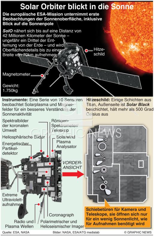 EuropA's Solar Orbiter Sonde infographic