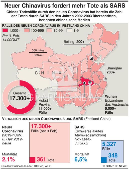 Chinas Virustote mehr als durch SARStoll overtakes SARS infographic