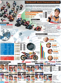 MOTOGP: Wallchart 2020 infographic