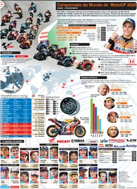 MOTOGP: Cartaz 2020 infographic