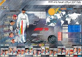 فورمولا واحد: بطولة العالم لسباقات فورمولا واحد ٢٠٢٠ - ملصق جداري (4) infographic