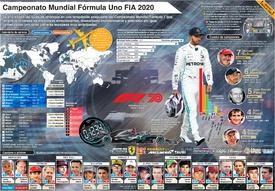 F1: Cartel del Campeonato Mundial 2020 (4) infographic