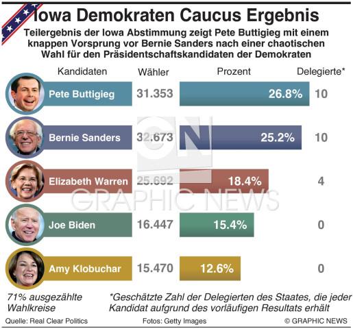 Iowa Caucus Ergebnis  2020 infographic