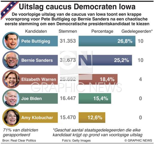 Uitslag caucus Iowa 2020 infographic