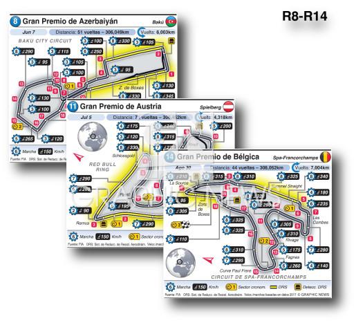 Circuitos Grand Prix  2020 (R8 - R14) infographic