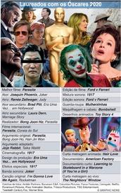 CINEMA: Laureados com o Óscar daAcademia 2020 infographic