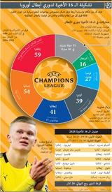 كرة قدم: تشكيلة الـ 16 الأخيرة لدوري أبطال أوروبا infographic