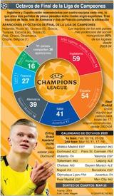 SOCCER: Alineación de Octavos de Final de la Liga de Campeones 2020 infographic
