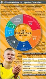 FUTEBOL: Presenças nos Oitavos-Final da Liga dos Campeões 2020 infographic